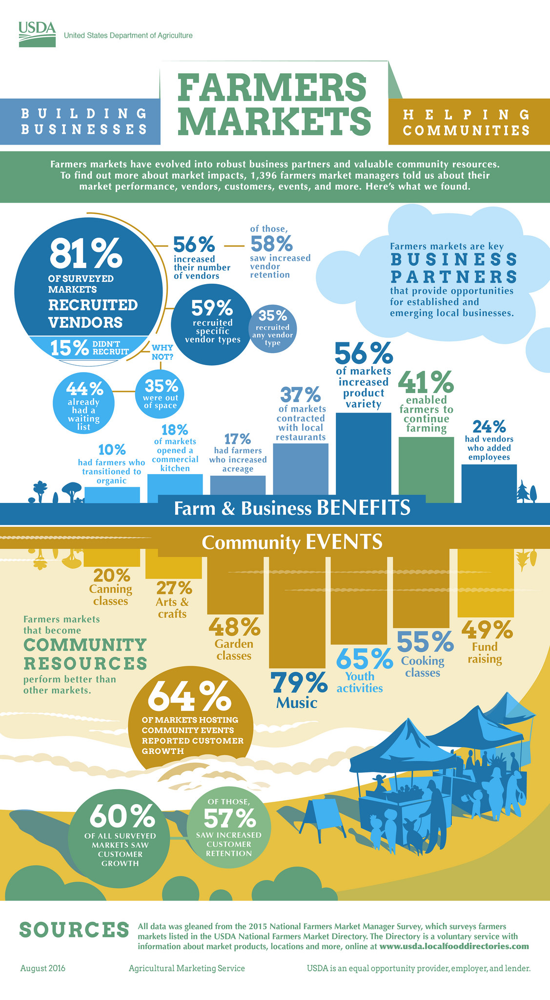 Statistics and facts of farmer markets