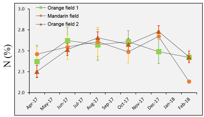 Amount of N measured in orange and mandarin groves between April 2017 and February 2018.